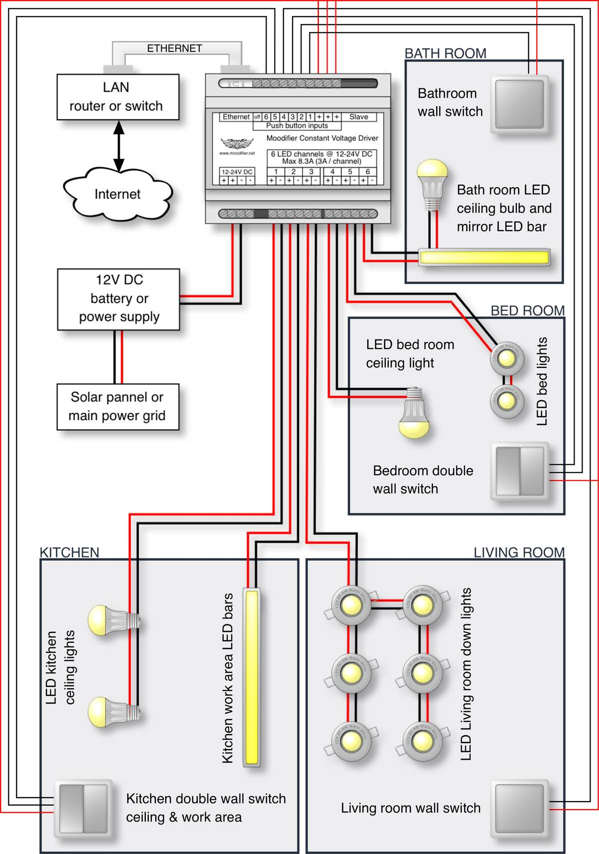 As you can se in the wiring diagram, there are 4 rooms, a kitchen, a living  room, a bed room and a bath room. Cables go from the Moodifier Constant  Voltage ...